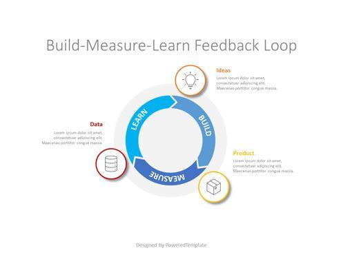 Business Models: The Build-Measure-Learn Feedback Loop #08759