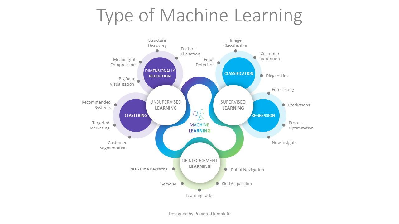 Type of Machine Learning, 08778, Business Models — PoweredTemplate.com