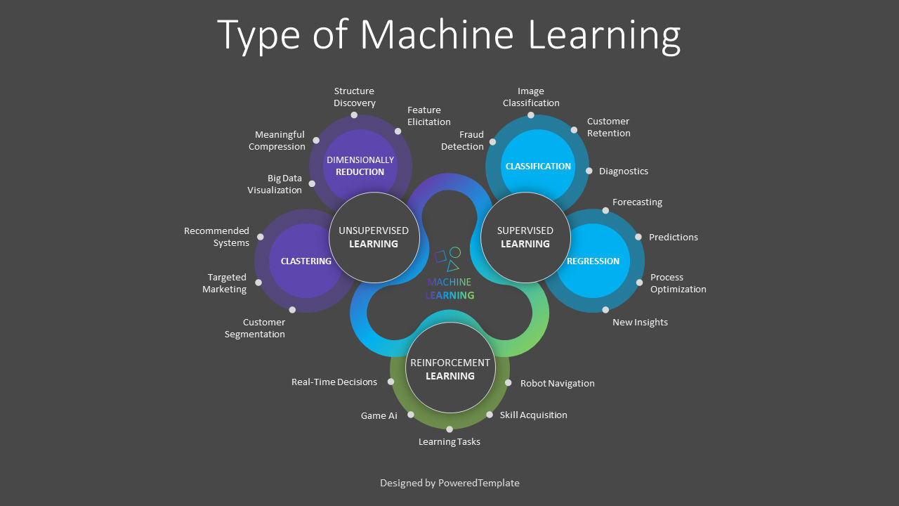 Type of Machine Learning, Slide 2, 08778, Business Models — PoweredTemplate.com