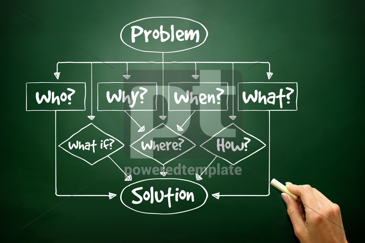Hand drawn Problem - Solution flow chart with basic questions fo, 02722, Business — PoweredTemplate.com