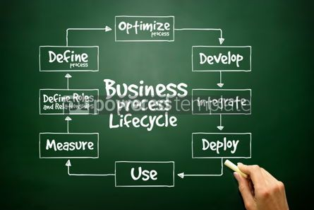 Business: Hand drawn Business Process Lifecycle for presentations and repo #02728