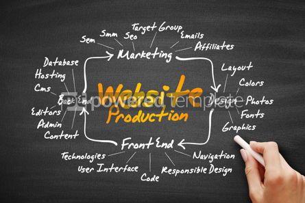 Business: Website production mind map flowchart #09596