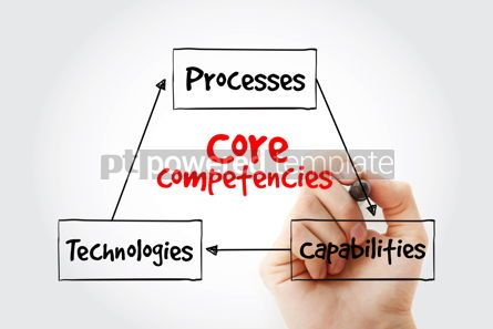Business: Core Competencies mind map with marker business concept for pre #10601