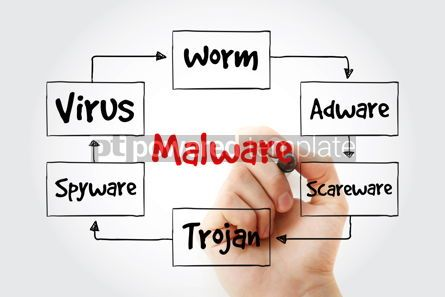 Business: Malware mind map with marker technology concept for presentatio #10605