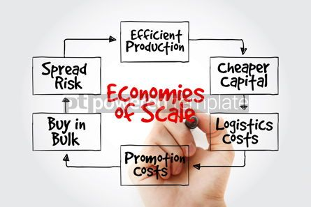 Business: Economies of scale mind map with marker flowchart business conc #10619