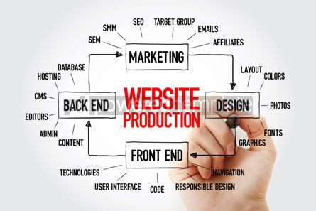 Business: Website production mind map flowchart with marker business conc #10942