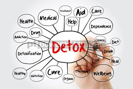 Food & Drink: DETOX mind map flowchart with marker health concept for present #11939