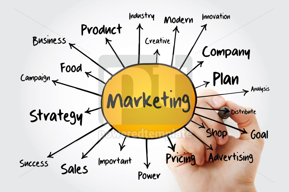 Marketing Strategy and Core Objectives of Product mind map flowc, 13252, Business — PoweredTemplate.com