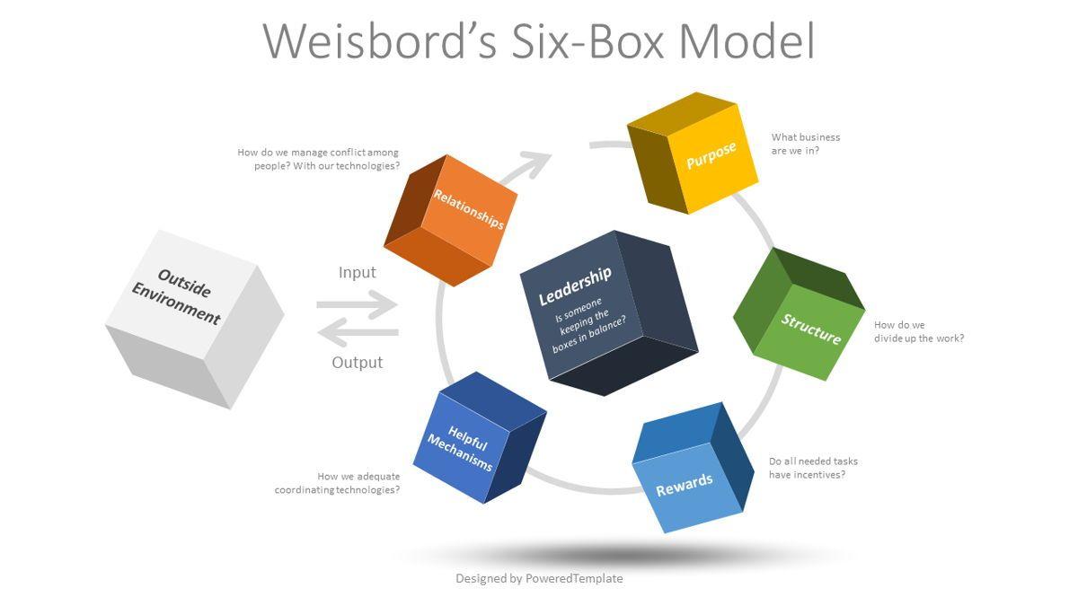 Weisbord's Six Box Model, 08812, Business Models — PoweredTemplate.com