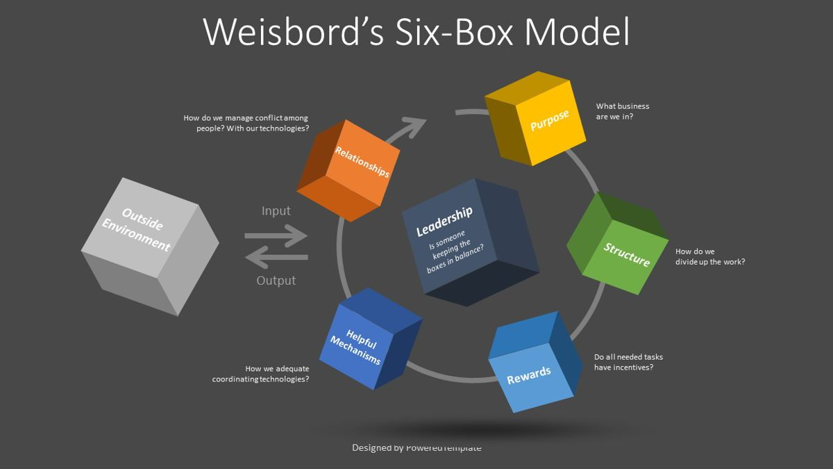 Weisbord's Six Box Model, Slide 2, 08812, Business Models — PoweredTemplate.com